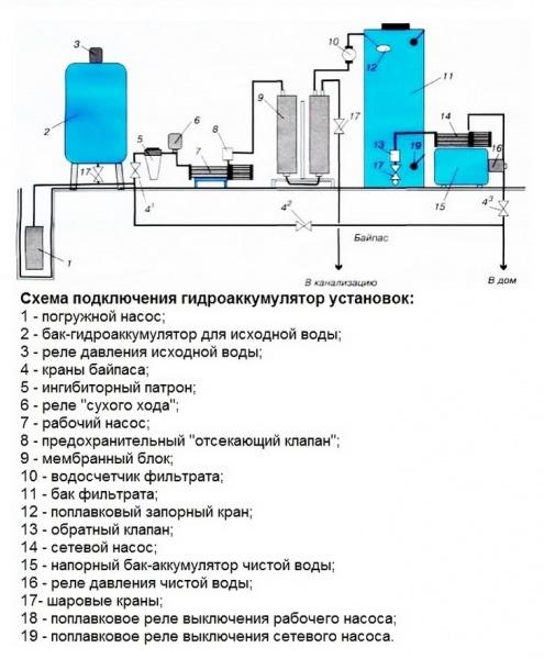 Чтобы узнать, что прочнее — водопроводный шланг, трубы или насос, можно собрать систему водоснабжения без реле давления.