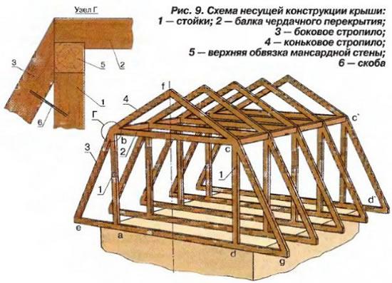 Как самому сделать обрешетку ломаной крыши
